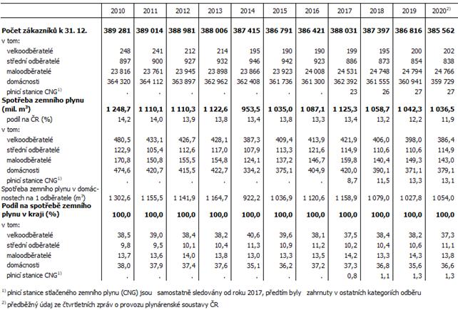 Tab. Spotřeba zemního plynu v Jihomoravském kraji