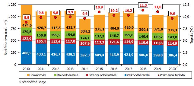 Graf 1 Spotřeba zemního plynu podle skupin odběratelů v Jihomoravském kraji