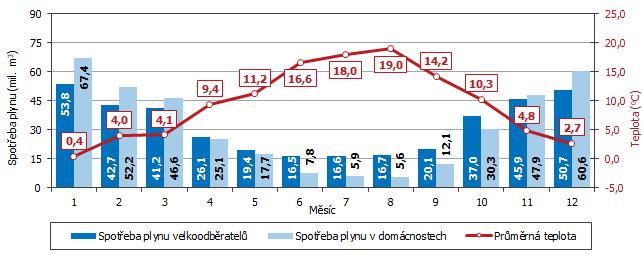 Graf 2 Spotřeba plynu v Jihomoravském kraji podle jednotlivých měsíců roku 2020
