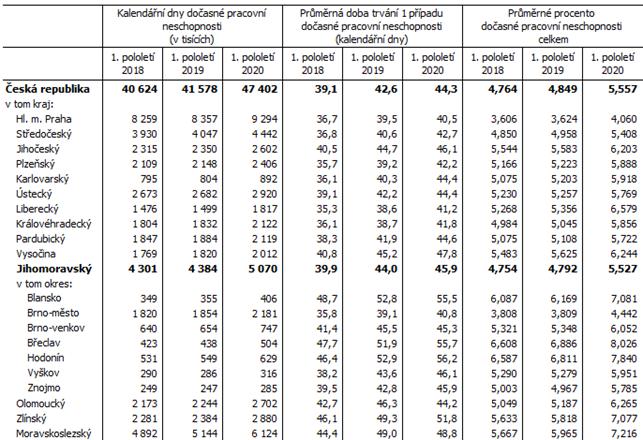 Tab. 2 Dočasná pracovní neschopnost pro nemoc a úraz – vybrané údaje
