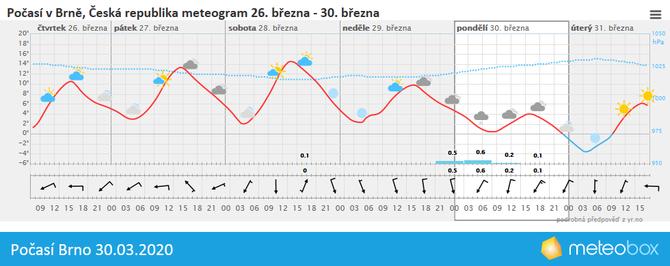 Počasí Brno 30.3.2020
