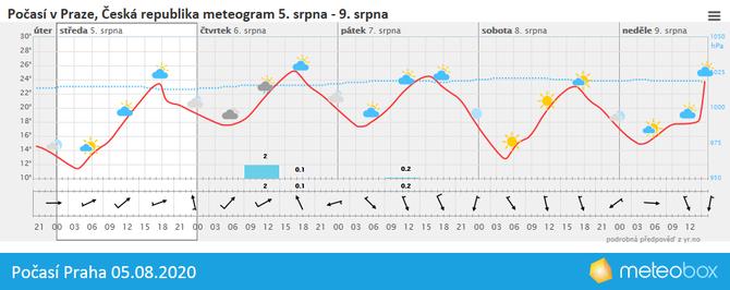 Počasí Praha 5.8.2020