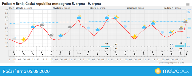Počasí Brno 5.8.2020