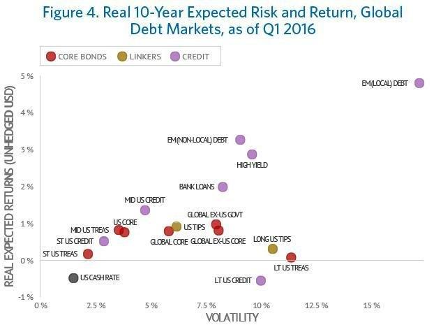 Reálné výnosy různých typů dluhových cenných papírů