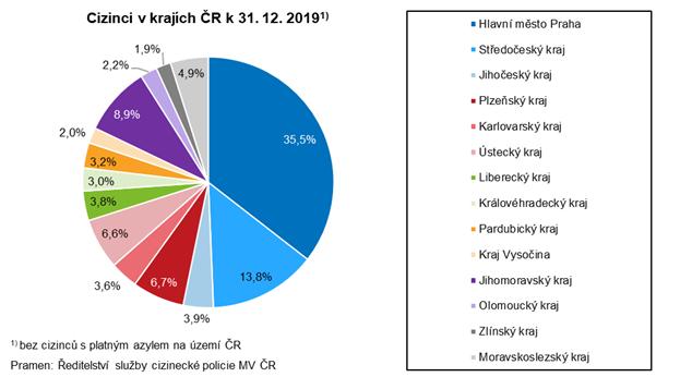 Cizinci v krajích ČR k 31. 12. 2019