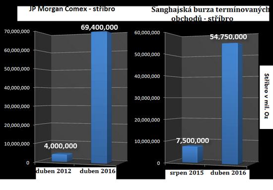 JP Morgan vs. Šanghajská burza