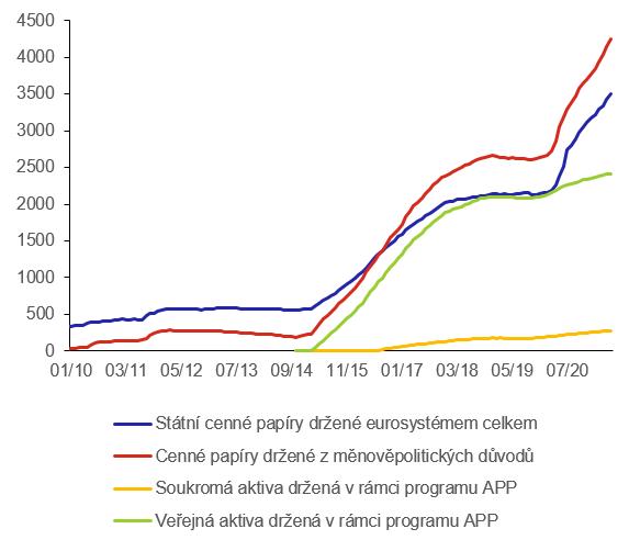 Graf 3 – Cenné papíry držené eurosystémem