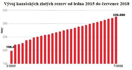 Vývoj kazašských zlatých rezerv od ledna 2015 do června 2018