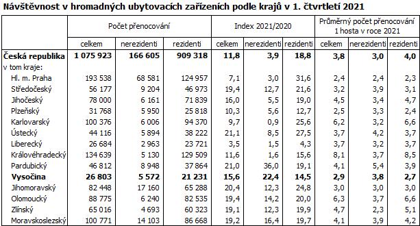 Návštěvnost v hromadných ubytovacích zařízeních podle krajů v 1. čtvrtletí 2021