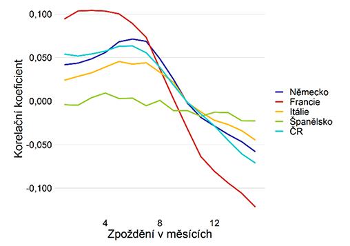 Graf 11 – Vztah mezi změnami cen v čase (osa x: zpoždění v měsících; osa y: korelační koeficient)