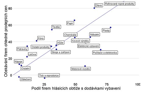 Graf 8b – Srovnání omezené dostupnosti faktorů a očekávaného pohybu prodejních cen – Německo (jednotky)