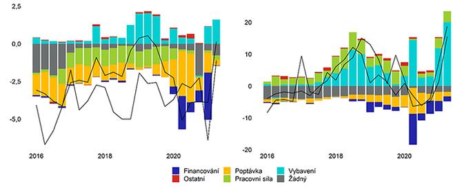 Graf 9 – Modelový odhad vlivu různých překážek ve výrobě na očekávání firem ohledně prodejních cen v   odvětví motorových vozitel – ČR a Německo