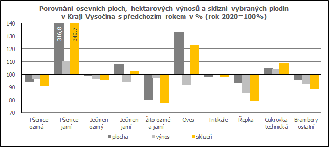 Porovnání osevních ploch, hektarových výnosů a sklizní vybraných plodin v Kraji Vysočina s předchozím rokem v % (rok 2020=100%)