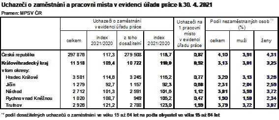 Tabulka: Uchazeči o zaměstnání a procovní místa v evidenci úřadu práce k 30. 4. 2021