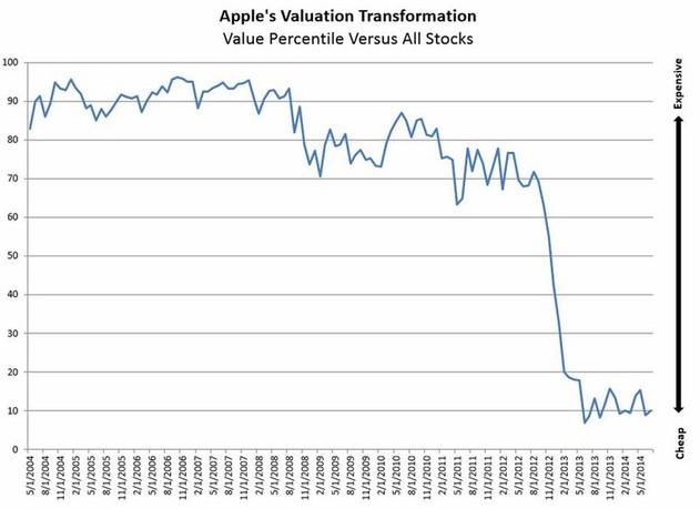Pokles valuací Applu (percentil valuací ve srovnání s ostatními akciemi)