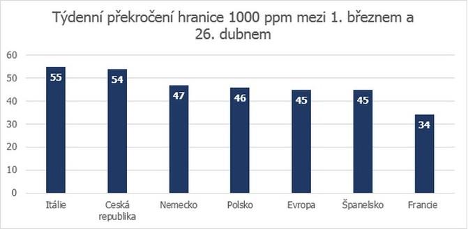 České domácnosti patří mezi nejznečištěnější