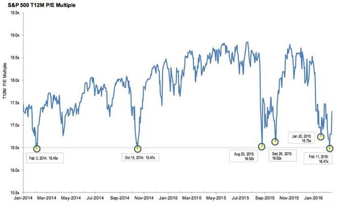 12měsíční P/E indexu S&P 500 (na základě zisků za uplynulých 12 měsíců)
