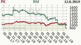 Akcie - historickA½ graf indexu PX a RM.